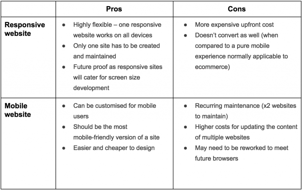 Pros and cons of mobile friendly websites